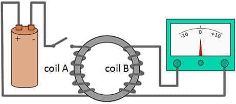 Faraday Coil